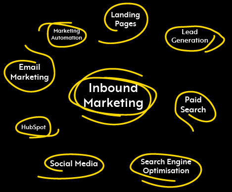 Inbound Marketing Specialist - Definition